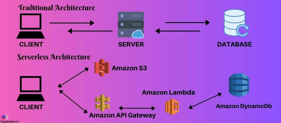 SERVERLESS COMPUTING ARCHITECTURE