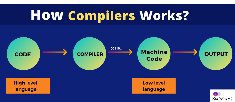 How compilers work?